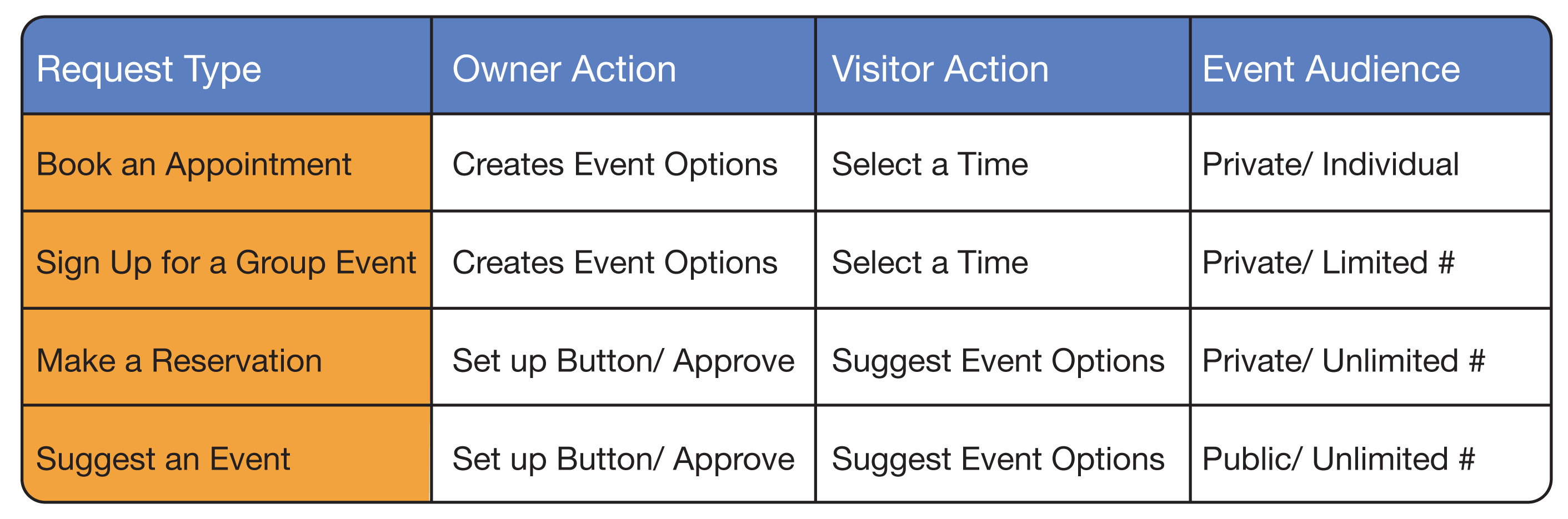 What kinds of Calendar signup options are available – Sign Up Calendar Template